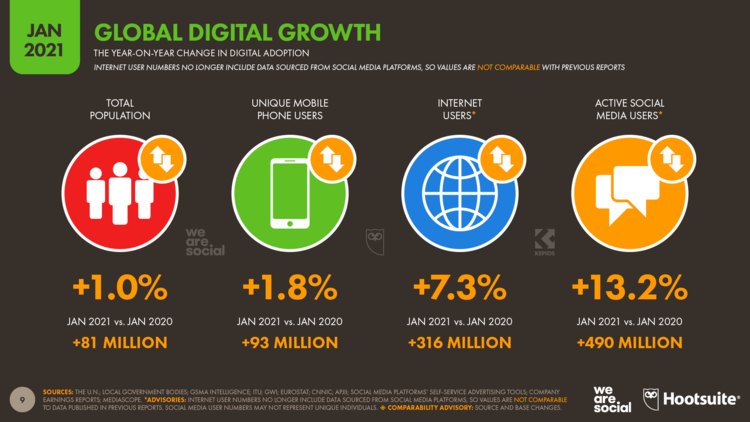 Global+Digital+Overview+January+2021+DataReportal