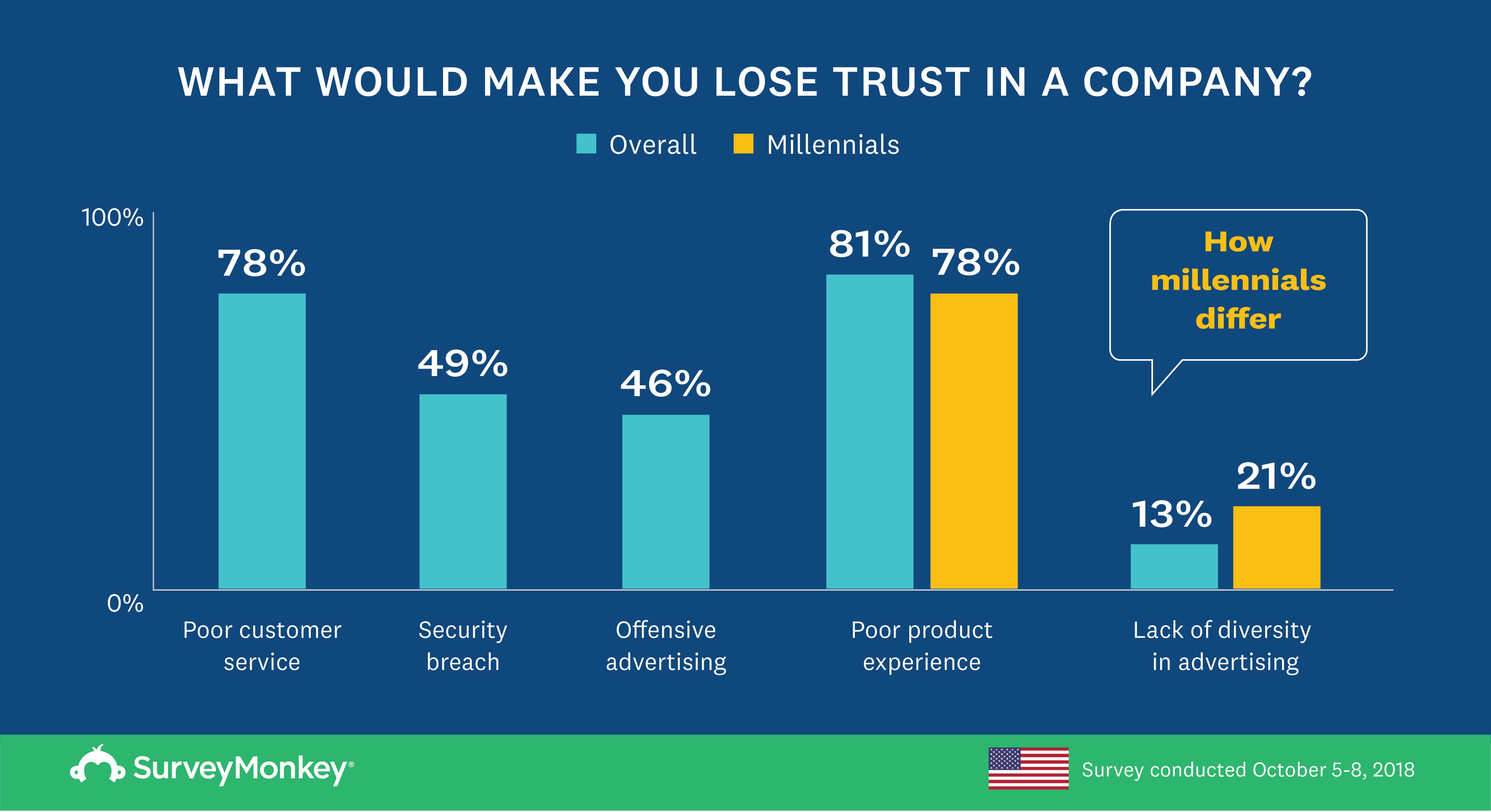 losing-trust-findings-usa