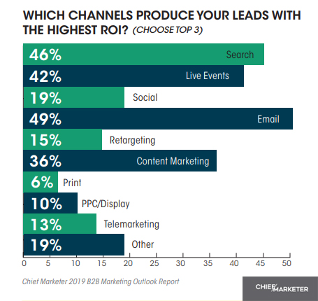 Channels-That-Delivers-Leads-With-The-Highest-ROI-2019-B2B-Marketing
