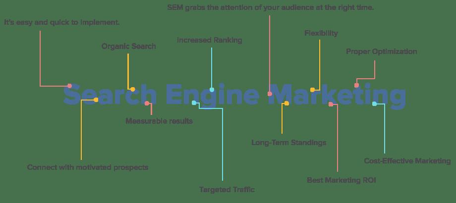 SEM-Benefits