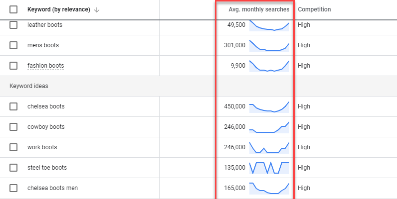 avg-monthly-searches